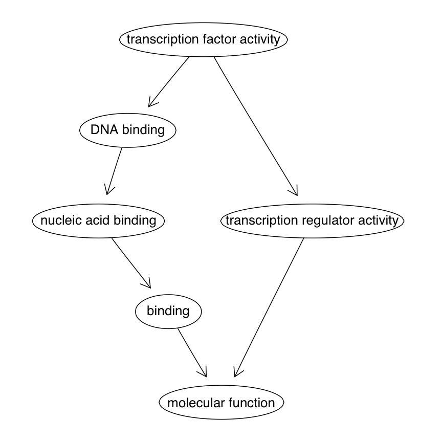 Bioconductor - GOstats